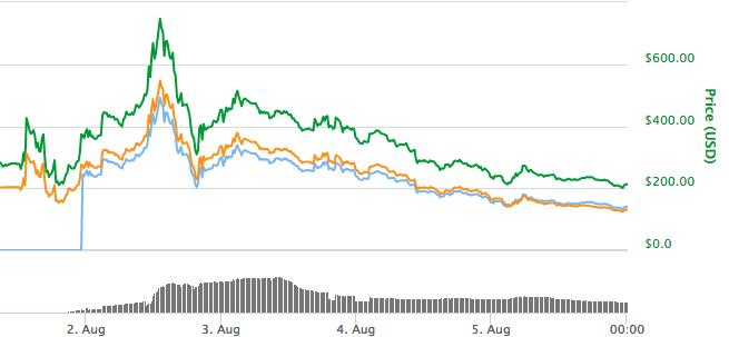 bitcoin-cash-spike