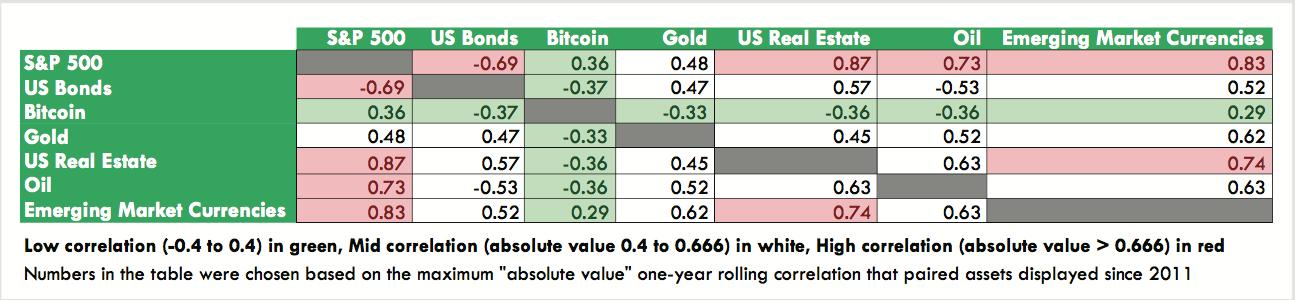bitcoin-correlation
