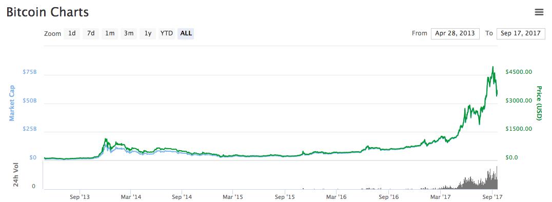 bitcoin price since 2013
